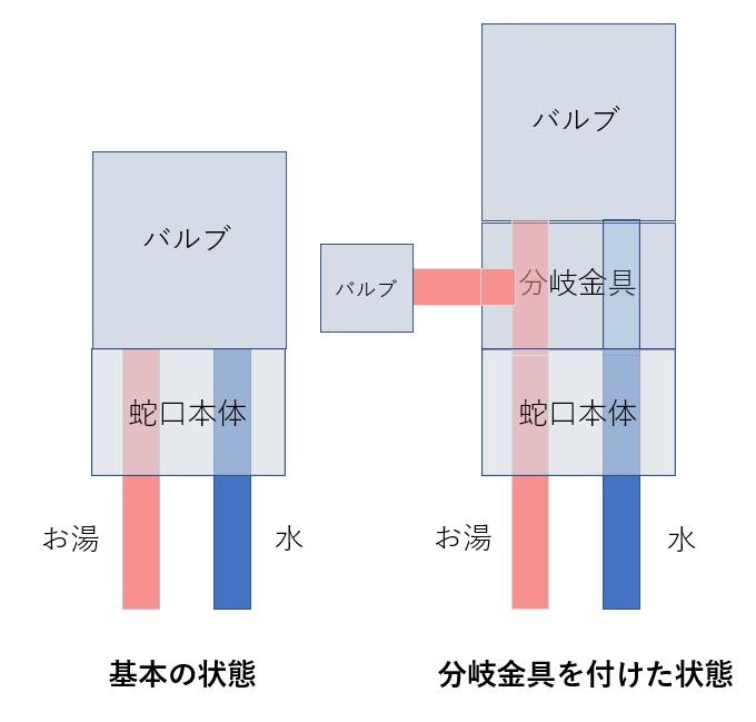 分岐金具の説明図(仕組みの解説)