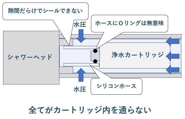 タカギの浄水器にLIXIL(INAX)の浄水カートリッジ代用はシリコンホースが無理があるのでダメ