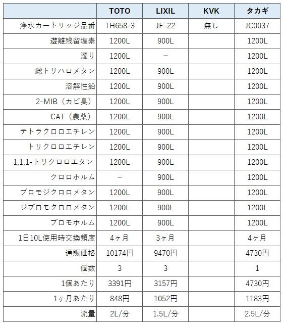 浄水器一体型(内蔵型)水栓金具(蛇口)の性能比較表