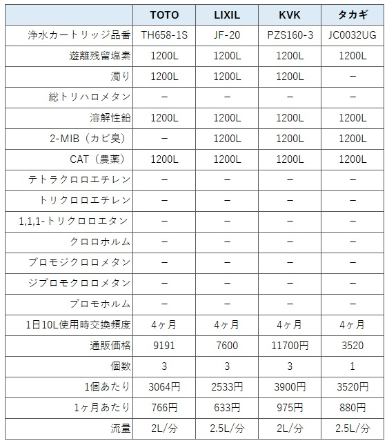 浄水器一体型(内蔵型)水栓金具(蛇口)の性能比較表(低性能浄水カートリッジ)