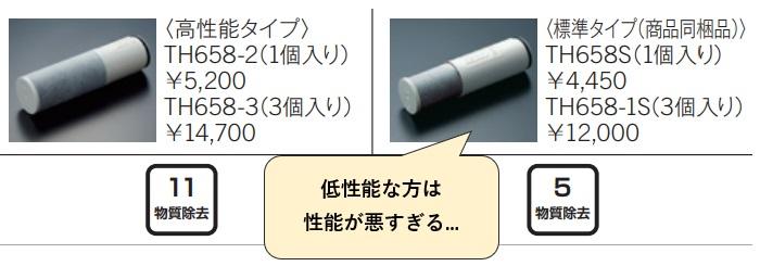 浄水器一体型(内蔵型)は低性能な方の浄水カートリッジの性能が悪すぎる