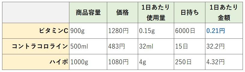 お風呂の塩素除去方法別比較業表