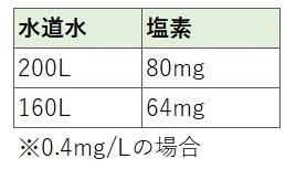 お風呂(浴槽)の塩素含有量