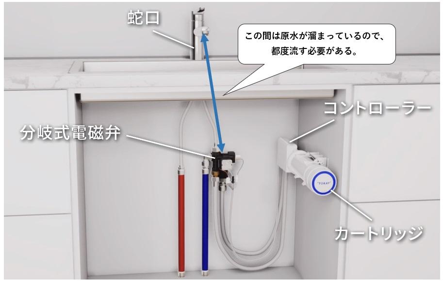 トレビーノブランチ(SK88X-BR )のデメリットは捨て水が必須で多いこと