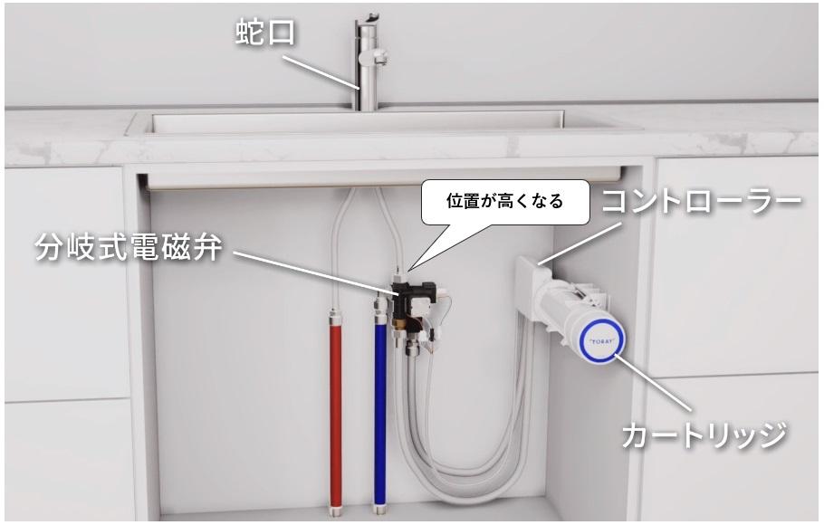 トレビーノブランチ(SK88X-BR )のデメリットは給水ホース接続位置が高くなり、かつ横にもずれること